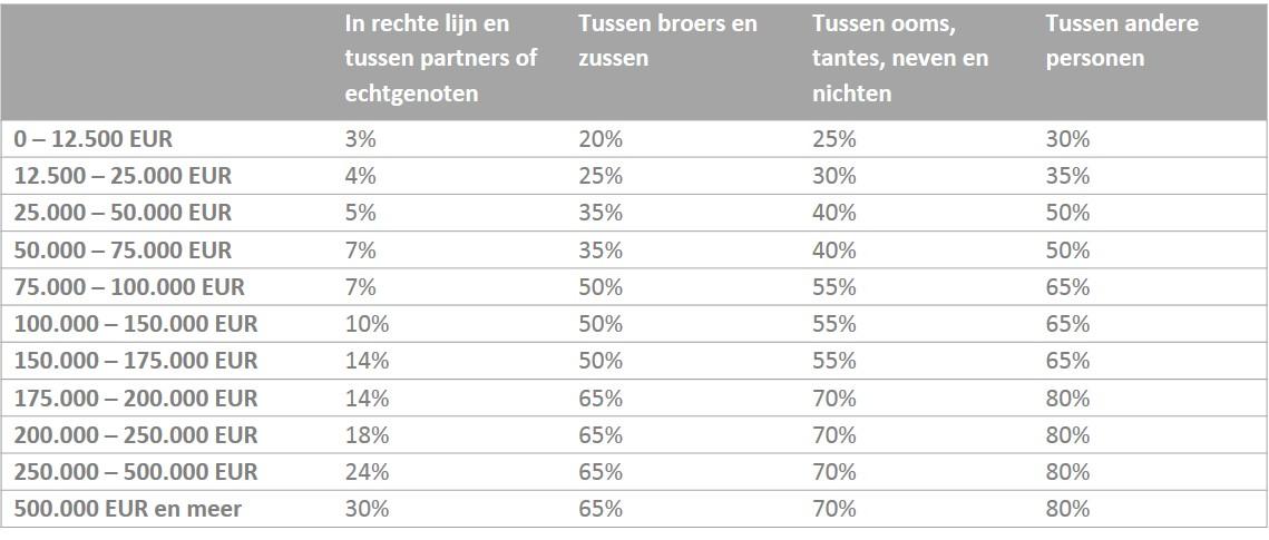 Progressieve tarieven voor onroerende schenking gaan tot 80%
