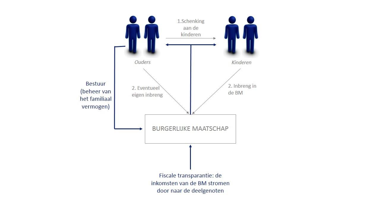 Structuur van de burgerlijke maatschap