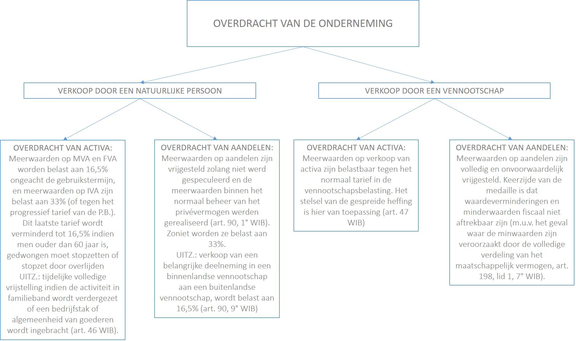 Lemahieu Partners Juridisch Advies Op Maat Asset Deal Vs Share