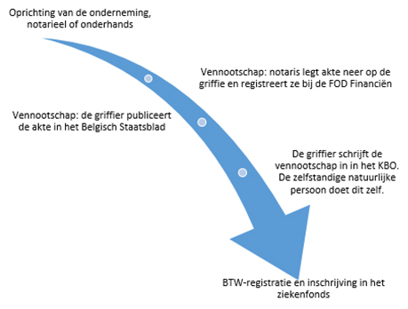 Oprichting onderneming