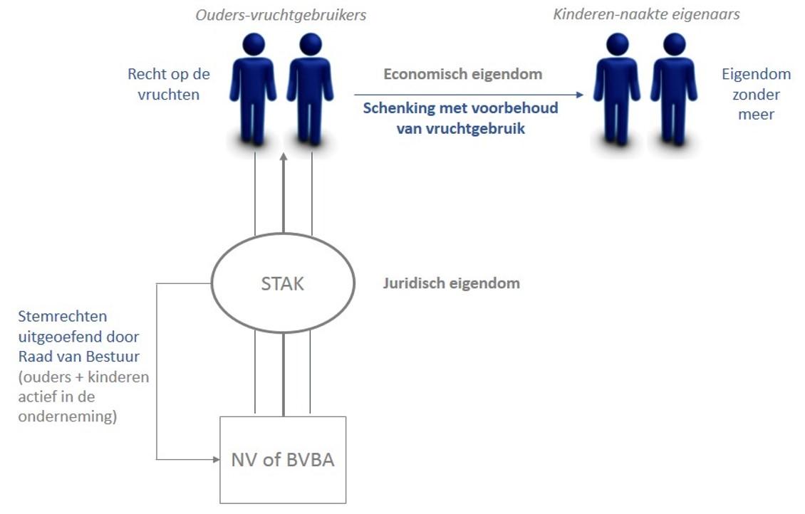 Structuur voor de schenking van de certificaten van de STAK onder voorbehoud van vruchtgebruik