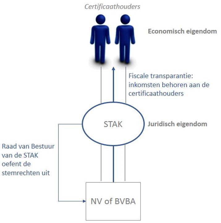 Structuur certificatie aandelen via STAK